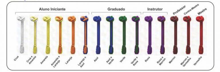 Sistema de Graduação Capoeira Mundi